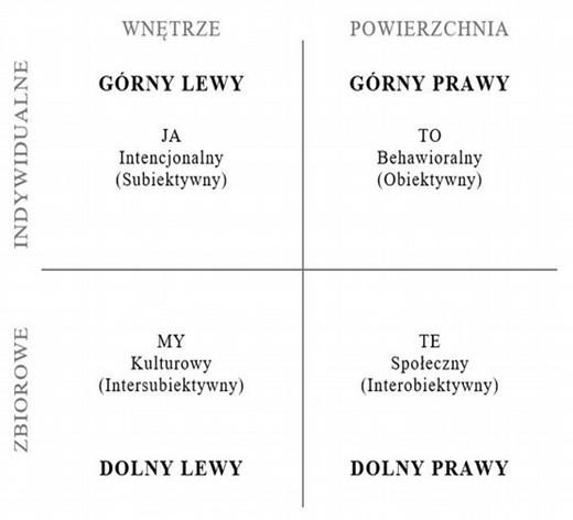 Rys. 1. Kwadranty Wilbera – perspektywy poznawcze