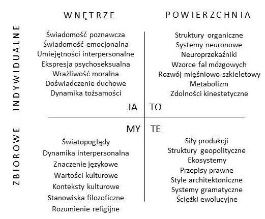 Rys. 2. Kwadranty Wilbera – zawartość perspektyw poznawczych