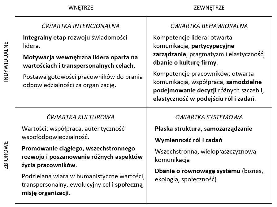 Rys. 3. Organizacja turkusowa w kwadrantach.